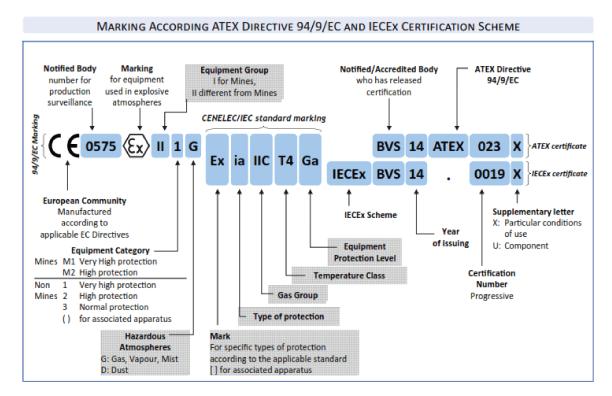 ATEX-Directive-Schematic